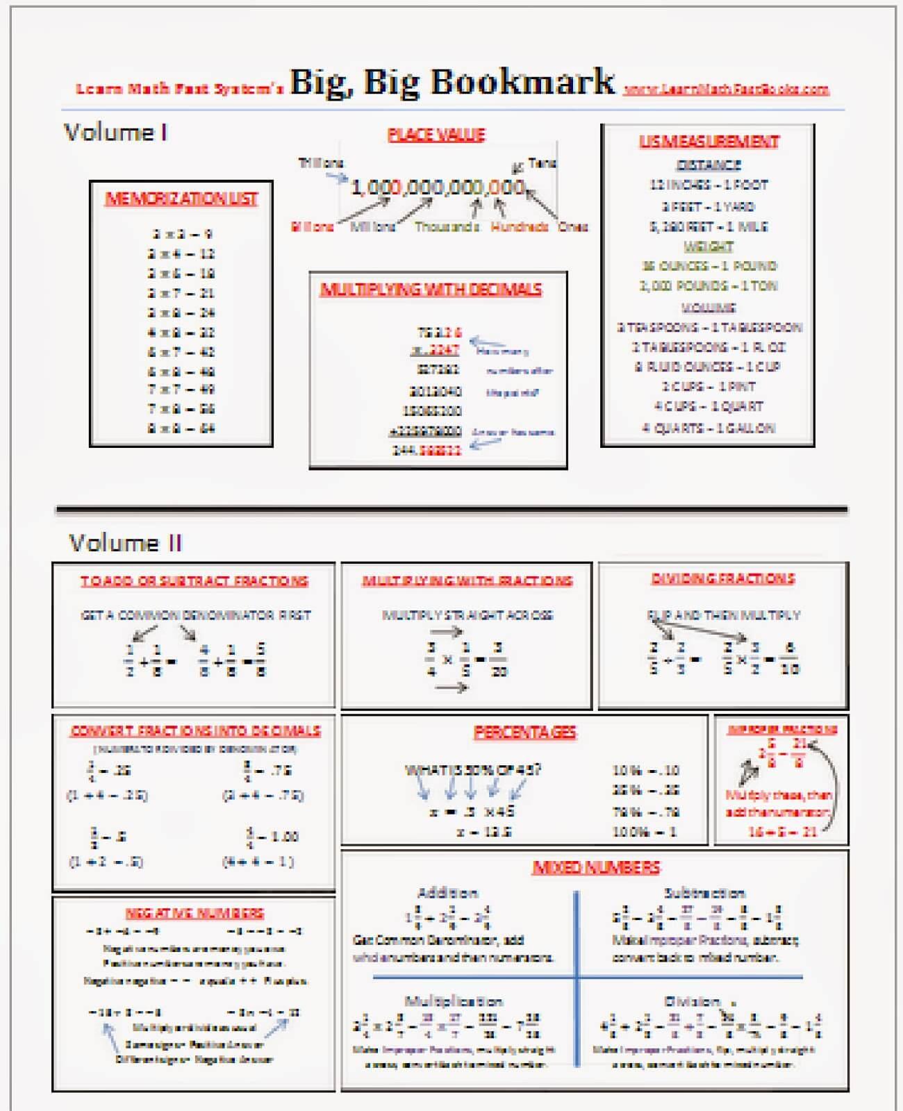 Learn Math Fast | 123 Homeschool 4 Me