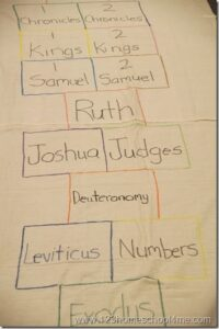 Books of the Bible Hopscotch
