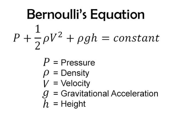 Bernoulli's-Equation