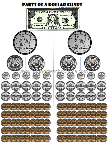 Parts of a Dollar Chart for Kids learning about Money
