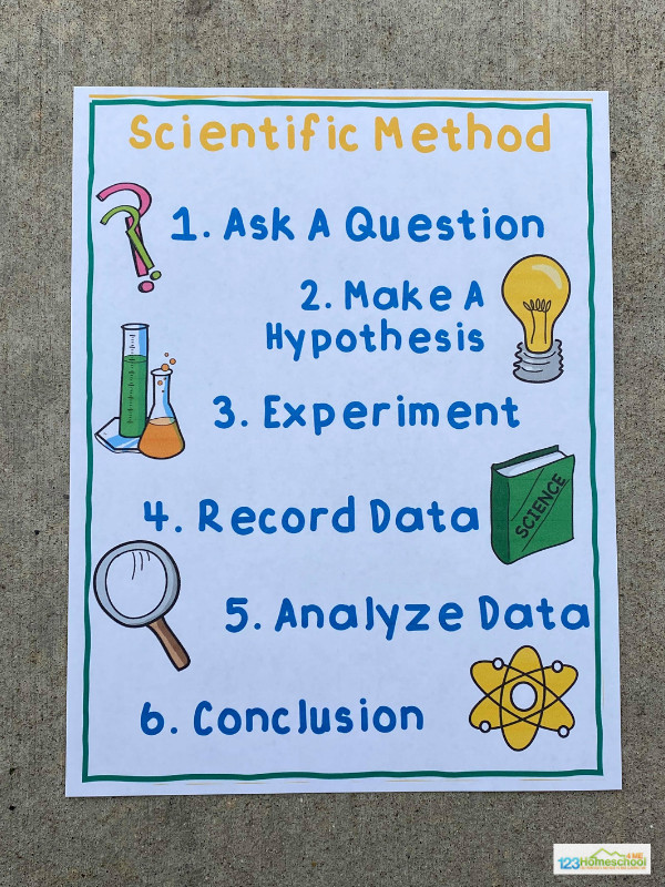 super cute free Scientific Method Poster