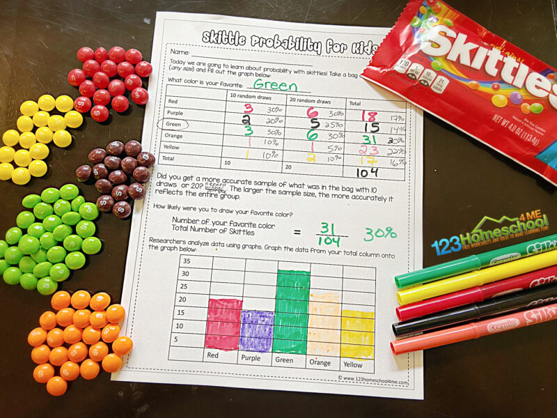 skittles experiment worksheet